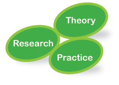 theory research practice